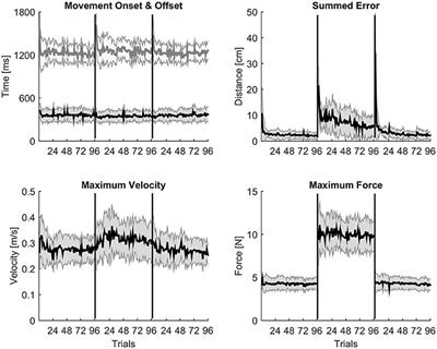 Frontiers | High-Frequency Intermuscular Coherence between Arm