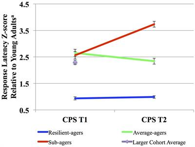 Frontiers Youthful Processing Speed In Older Adults Genetic