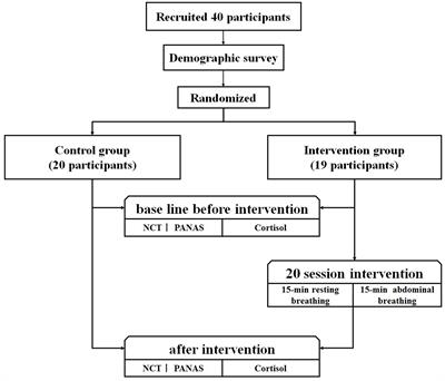 Frontiers The Effect Of Diaphragmatic Breathing On Attention