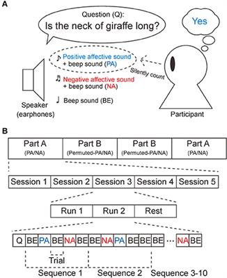Frontiers | Affective Stimuli for an Auditory P300 Brain