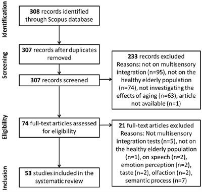 Frontiers | Effects of Aging in Multisensory Integration: A