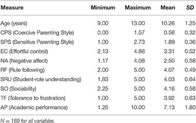 Frontiers   Parenting and Temperament Influence on School