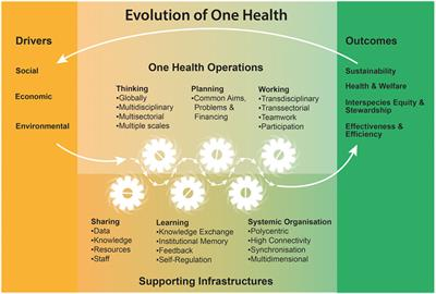 Frontiers A Blueprint To Evaluate One Health Public Health