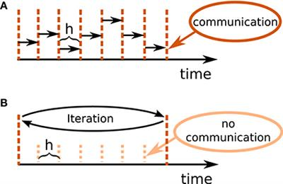 Frontiers | Integration of Continuous-Time Dynamics in a