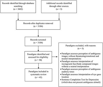 Frontiers | A Systematic Review of Experimental Paradigms for