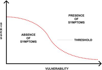 Emerging Psychosis When To Worry About >> Frontiers The Role Of Trauma And Stressful Life Events