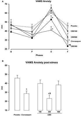 Frontiers | Inverted U-Shaped Dose-Response Curve of the