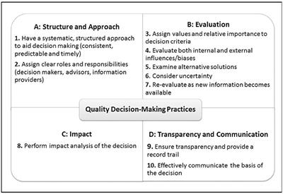 Frontiers   Evaluating Quality of Decision-Making Processes
