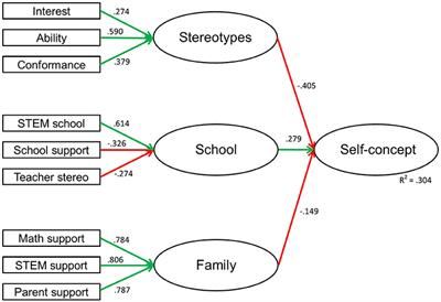 Frontiers The Impact Of Gender Stereotypes On The Self Concept Of