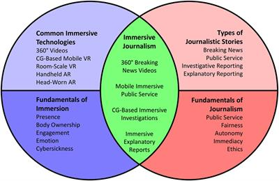 Frontiers | FIJI: A Framework for the Immersion-Journalism