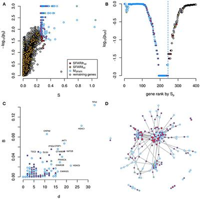 Autism Risk Genes Also Linked To Higher >> Frontiers Network Diffusion Based Prioritization Of Autism Risk