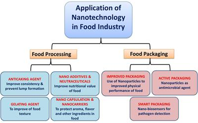 Frontiers Application Of Nanotechnology In Food Science