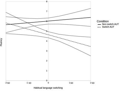 Frontiers | The Effect of Forced Language Switching during Divergent