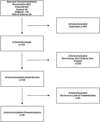 Frontiers | Pediatric Anti-N-Methyl-d-Aspartate Receptor