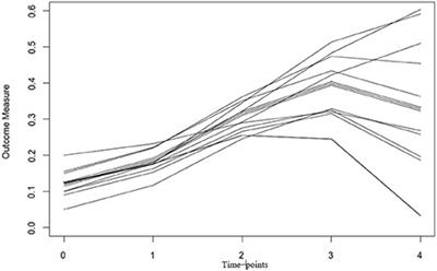 Frontiers   Latent Growth Curve Models for Biomarkers of the