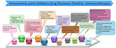 Frontiers Pd 1 And Pd L1 Checkpoint Signaling Inhibition