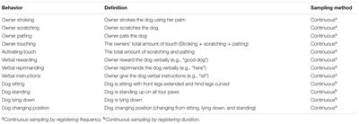 Dog Cortisol Study Uf Daily Mail Uk