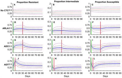 Frontiers | Monte Carlo Simulations Suggest Current
