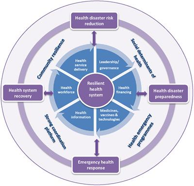 Frontiers Resilient Health System As Conceptual