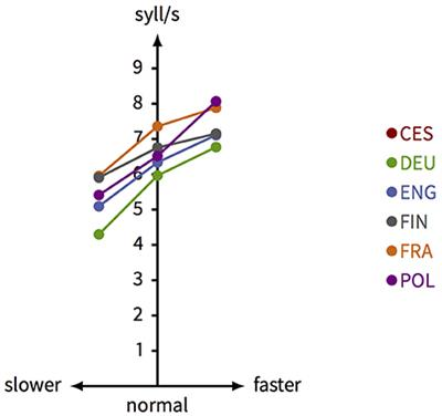 Frontiers | Dimensions of Segmental Variability: Interaction