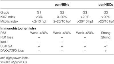 neuroendocrine cancer new orleans)
