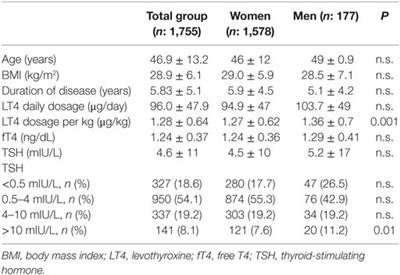 Frontiers Out Of Reference Range Thyroid Stimulating Hormone