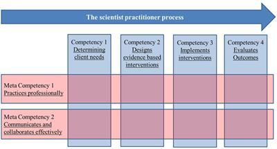 Frontiers | A Competency Model of Psychology Practice: Articulating Complex Skills and Practices ...
