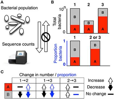 Microbiome Datasets Are Compositional: And This Is Not Optional