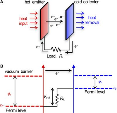 Frontiers Thermionic Energy Conversion In The Twenty
