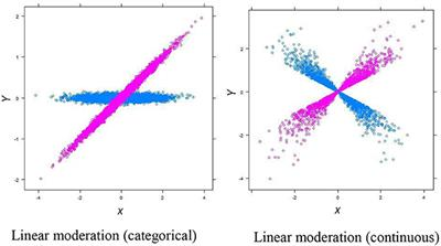 Frontiers   Curvilinear Moderation—A More Complete