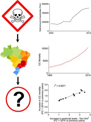 Frontiers A Perspective Discussion On Rising Pesticide Levels And Colon Cancer Burden In Brazil Public Health
