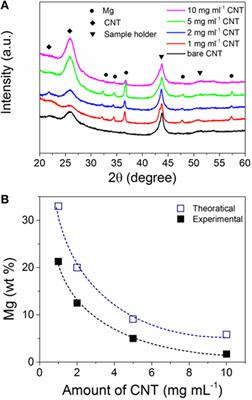 Frontiers Nanosized Magnesium Electrochemically Deposited