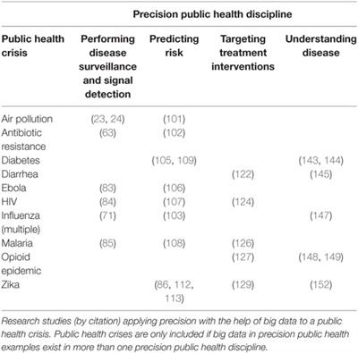 Frontiers | Big Data's Role in Precision Public Health