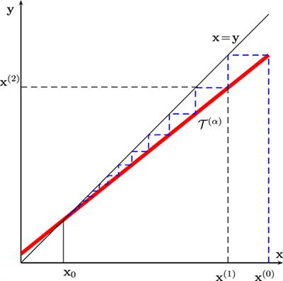 Frontiers   A Fixed-Point of View on Gradient Methods for