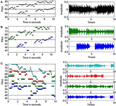 Frontiers | Hearing the Sound in the Brain: Influences of