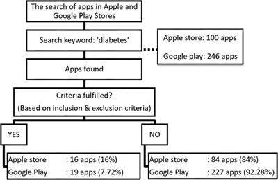 Frontiers | Content Analysis of Mobile Health Applications on
