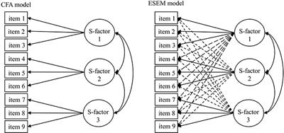 An Illustration of the Exploratory Structural Equation Modeling (ESEM) Framework on the Passion Scale