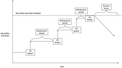 Unravelling The Role Of Time In Psychological Contract Process