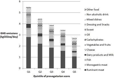 Lacour et al plant based diet
