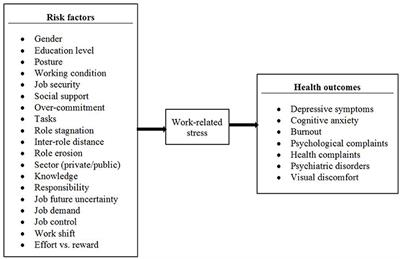 Frontiers | Work-Related Stress in the Banking Sector: A Review of