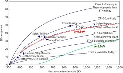 Scientists look to thermionic energy conversion for clean and efficient power generation