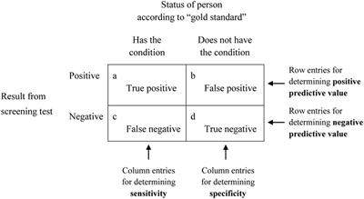 Frontiers | Sensitivity, Specificity, and Predictive Values