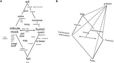 Frontiers Broadening Humor Comic Styles Differentially Tap Into