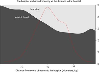 Frontiers | Prehospital Intubation and Outcome in Traumatic