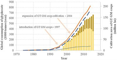 Frontiers | Re-registration Challenges of Glyphosate in the