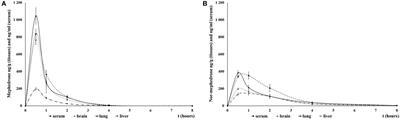 Frontiers   Mephedrone (4-Methylmethcathinone): Acute Behavioral