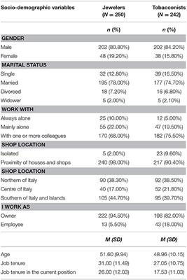 Emerging and Re-Emerging Organizational Features, Work Transitions