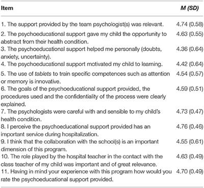 Frontiers Experiences During A Psychoeducational