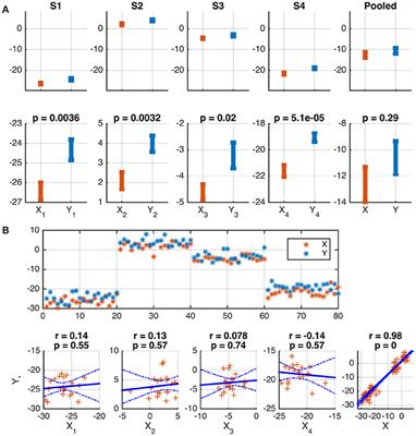 Frontiers | Powerful Statistical Inference for Nested Data Using