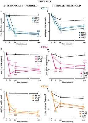 Frontiers | Involvement of Macrophage Inflammatory Protein-1 ... on